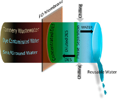 Osmosis-process-reusable-water